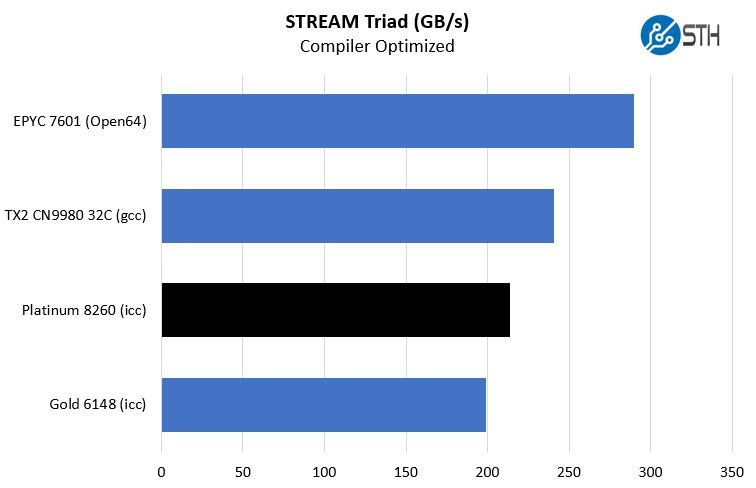 1st And 2nd Generation Intel Xeon Scalable 2P Stream Triad Comparisons