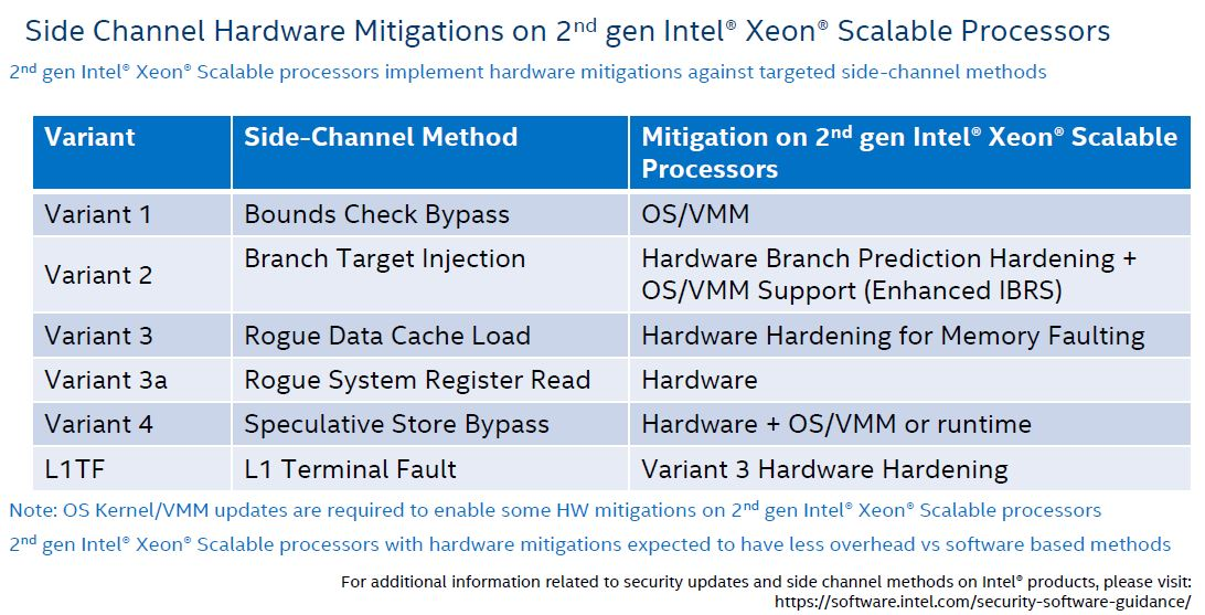 2nd Gen Intel Xeon Scalable Security Hardening In CLX