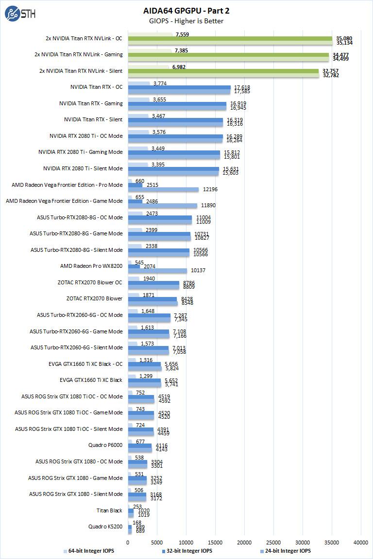 2x NVIDIA Titan RTX NVLink AIDA64 GPGPU Part 2