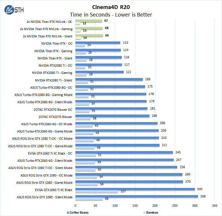 Dual NVIDIA Titan RTX Review Compute with NVLink Performance