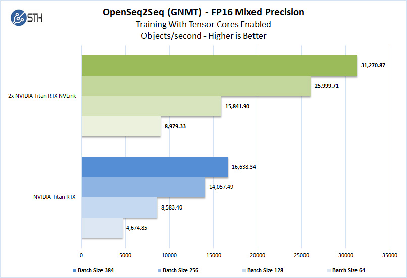 2x NVIDIA Titan RTX NVLink OpenSeq2Seq Training With Tensor Cores FP16 Mixed