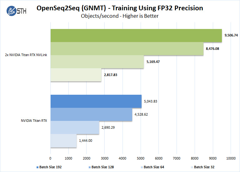 2x NVIDIA Titan RTX NVLink OpenSeq2Seq Training With Tensor Cores FP32