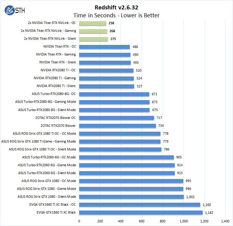 2x NVIDIA Titan RTX NVLink Redshift