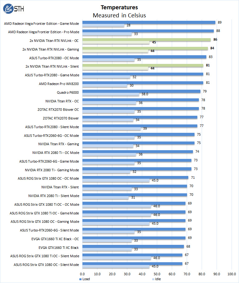 Dual NVIDIA Titan RTX Review Compute with NVLink Performance - Page