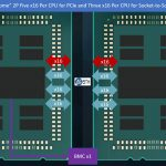 AMD EPYC Rome 2P 160x PCIe In Red 96x S2S BMC