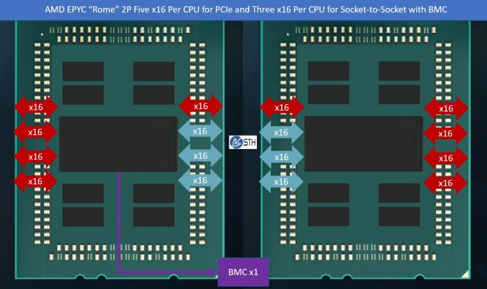 AMD EPYC Rome 2P 160x PCIe In Red 96x S2S BMC