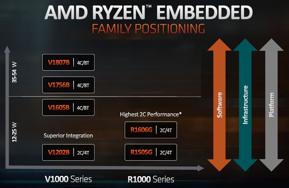 AMD Ryzen Embedded R1000 Family Positioning