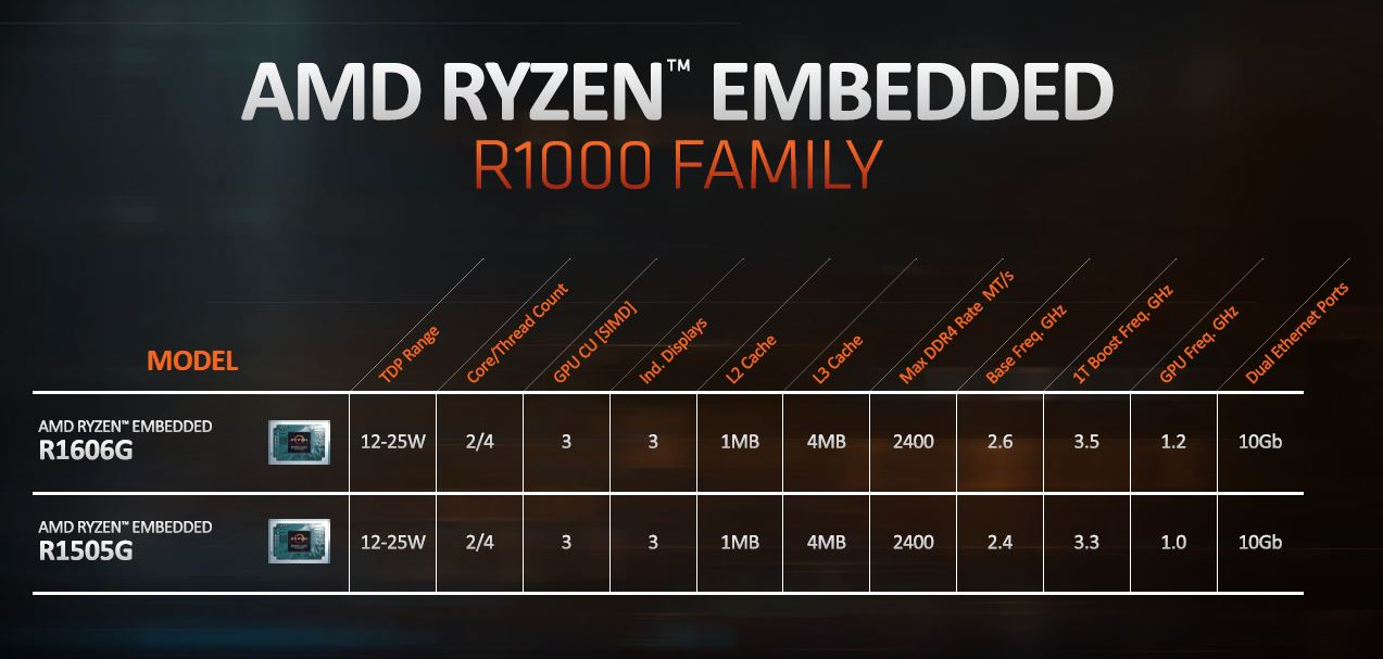 AMD Ryzen Embedded R1000 Family