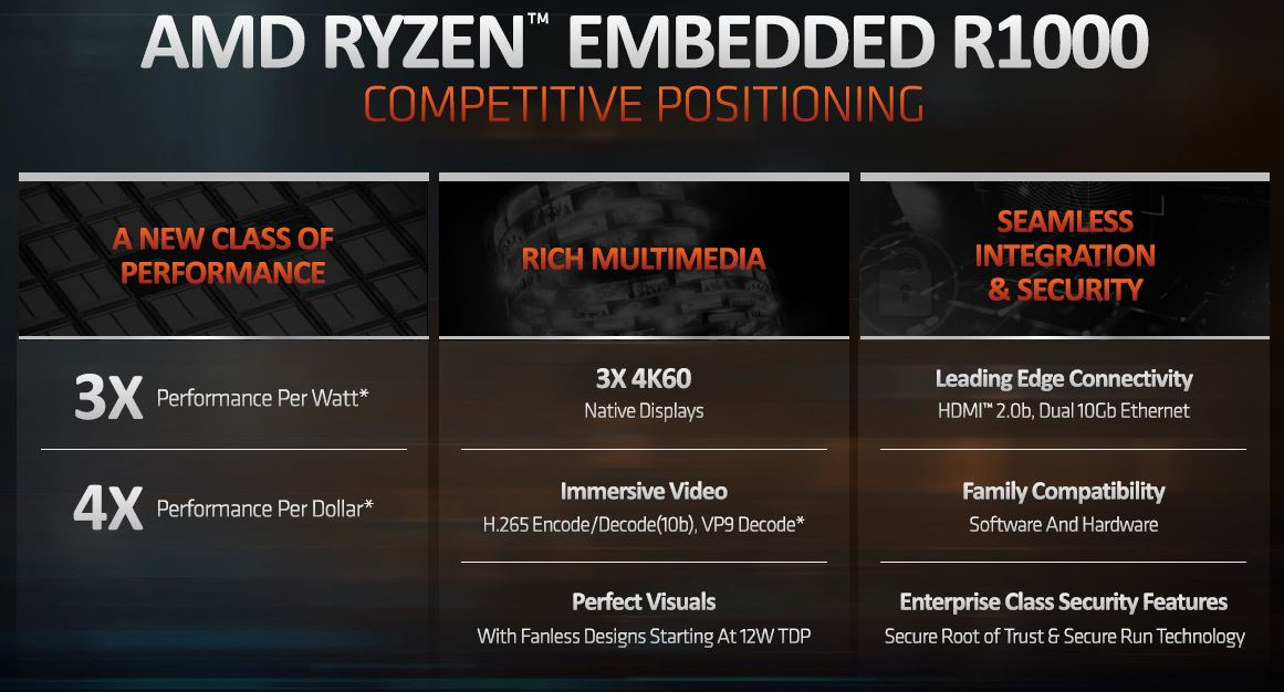 AMD Ryzen Embedded R1000 Key Features