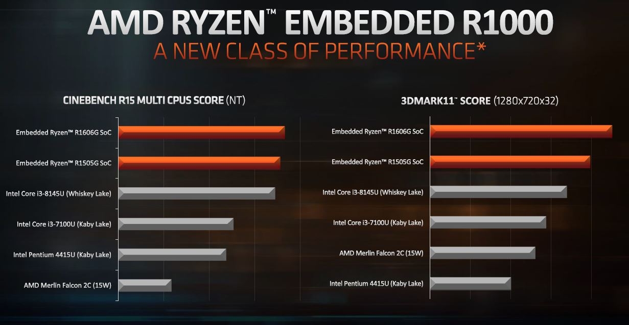 AMD Ryzen Embedded R1000 Performance