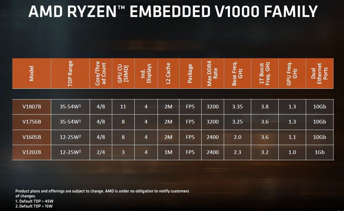 AMD Ryzen Embedded V1000 And R1000 Family
