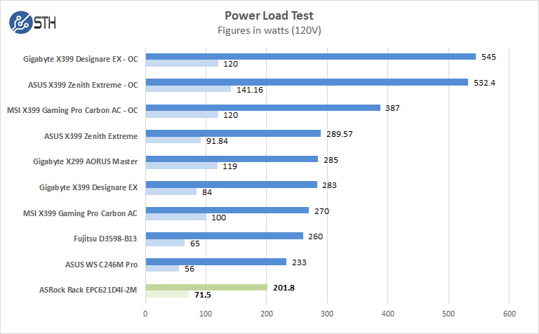ASRock Rack EPC621D4I 2M Power