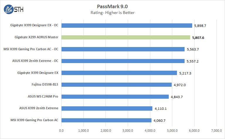 Gigabyte X299 AORUS Master Passmark