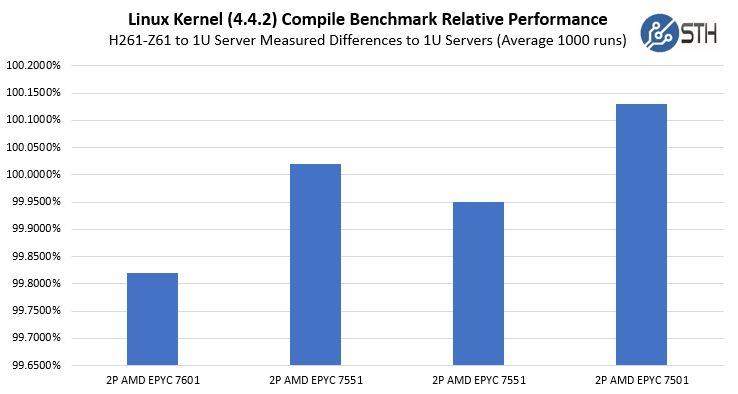 Gigabyte H261 Z61 Performance Variance To 1U