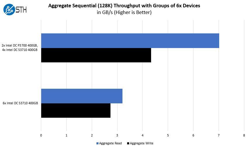 Gigabyte H261 Z61 Storage Performance