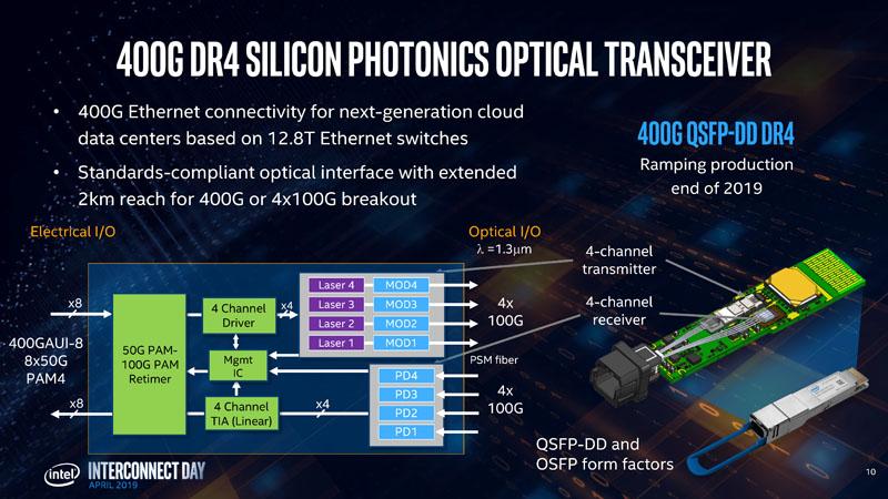 Hong Hou Intel Silicon Photonics 400G DR4