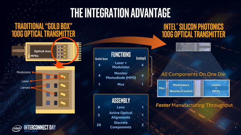Hong Hou Intel Silicon Photonics Advantage