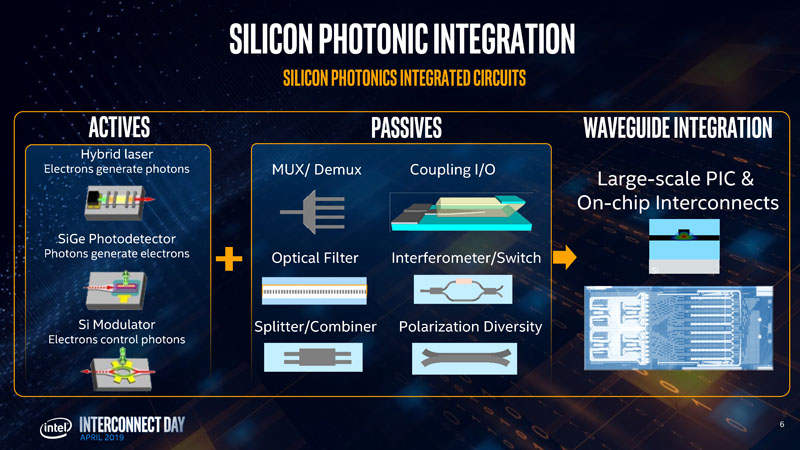 Intel Silicon Photonics Update at Interconnect Day 2019