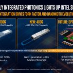 Hong Hou Silicon Photonics Future
