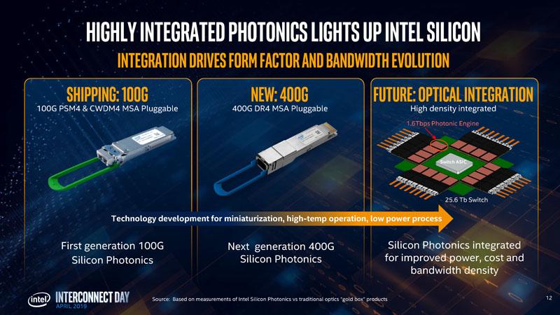 Hong Hou Silicon Photonics Future
