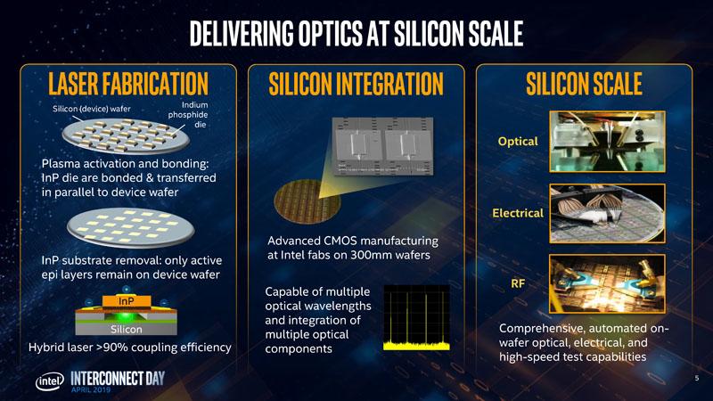 Hong Hou Silicon Photonics Silicon Scale