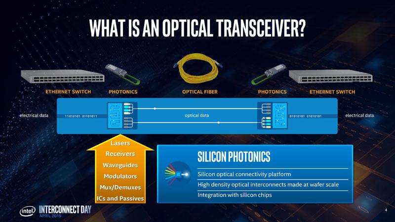 Hong Hou Silicon Photonics Transceiver