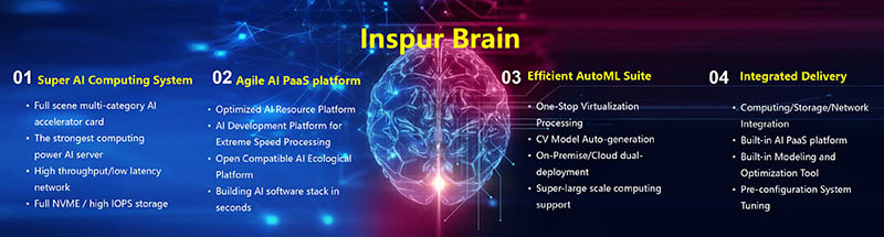 Inspur AI Brain
