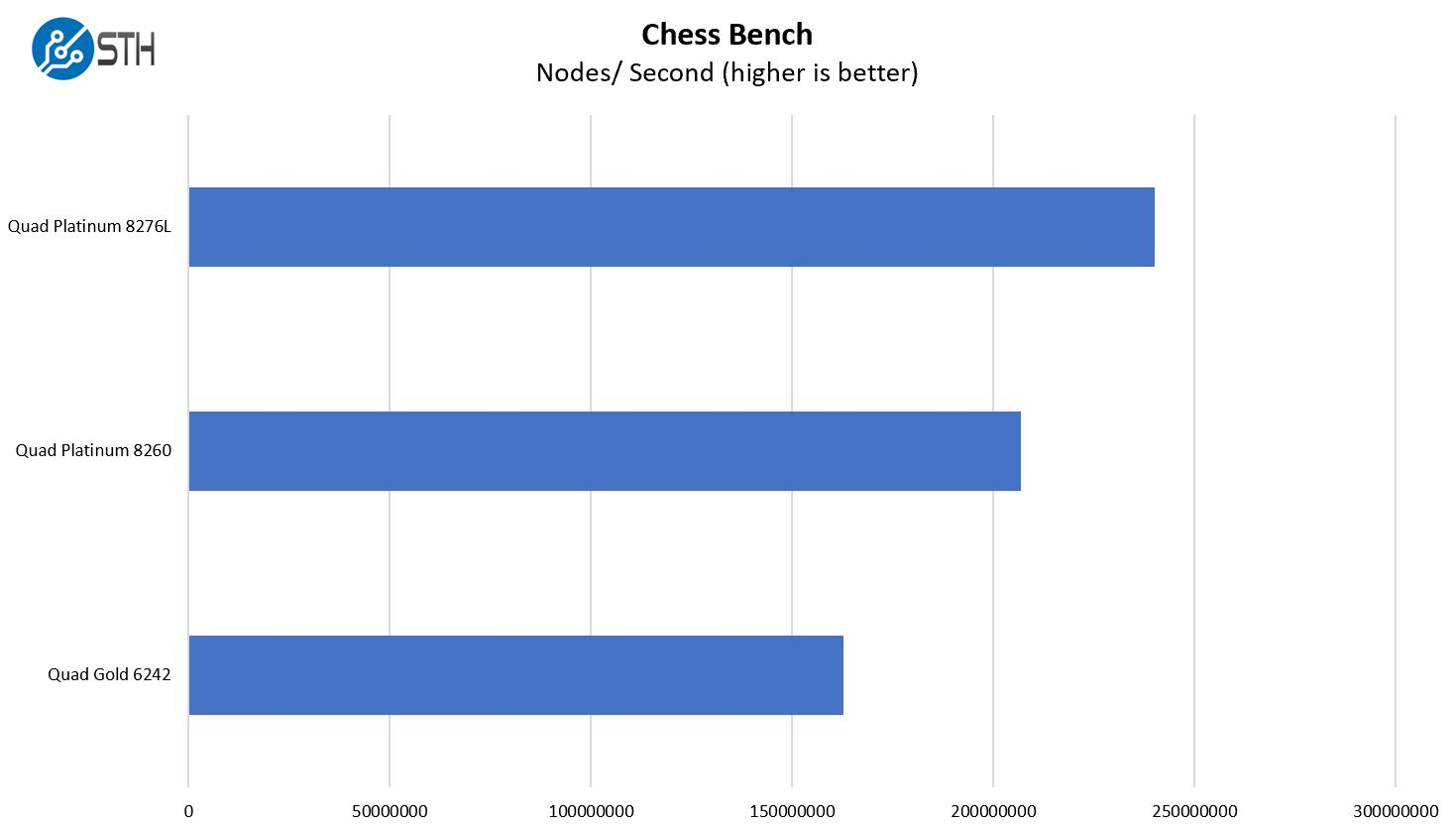 Inspur Systems NF8260M5 4P Chess Benchmark