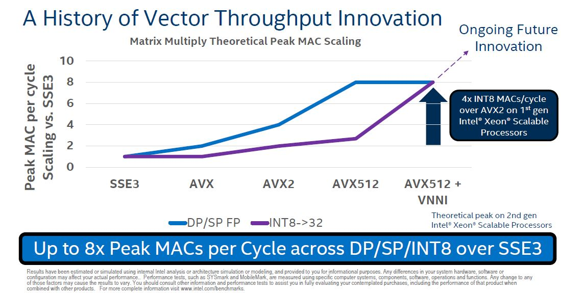 Intel DL Boost CLX Slide 2