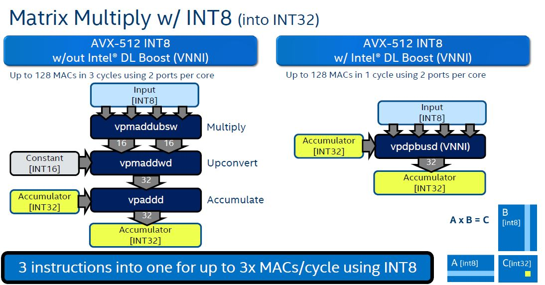 Intel DL Boost CLX Slide 3
