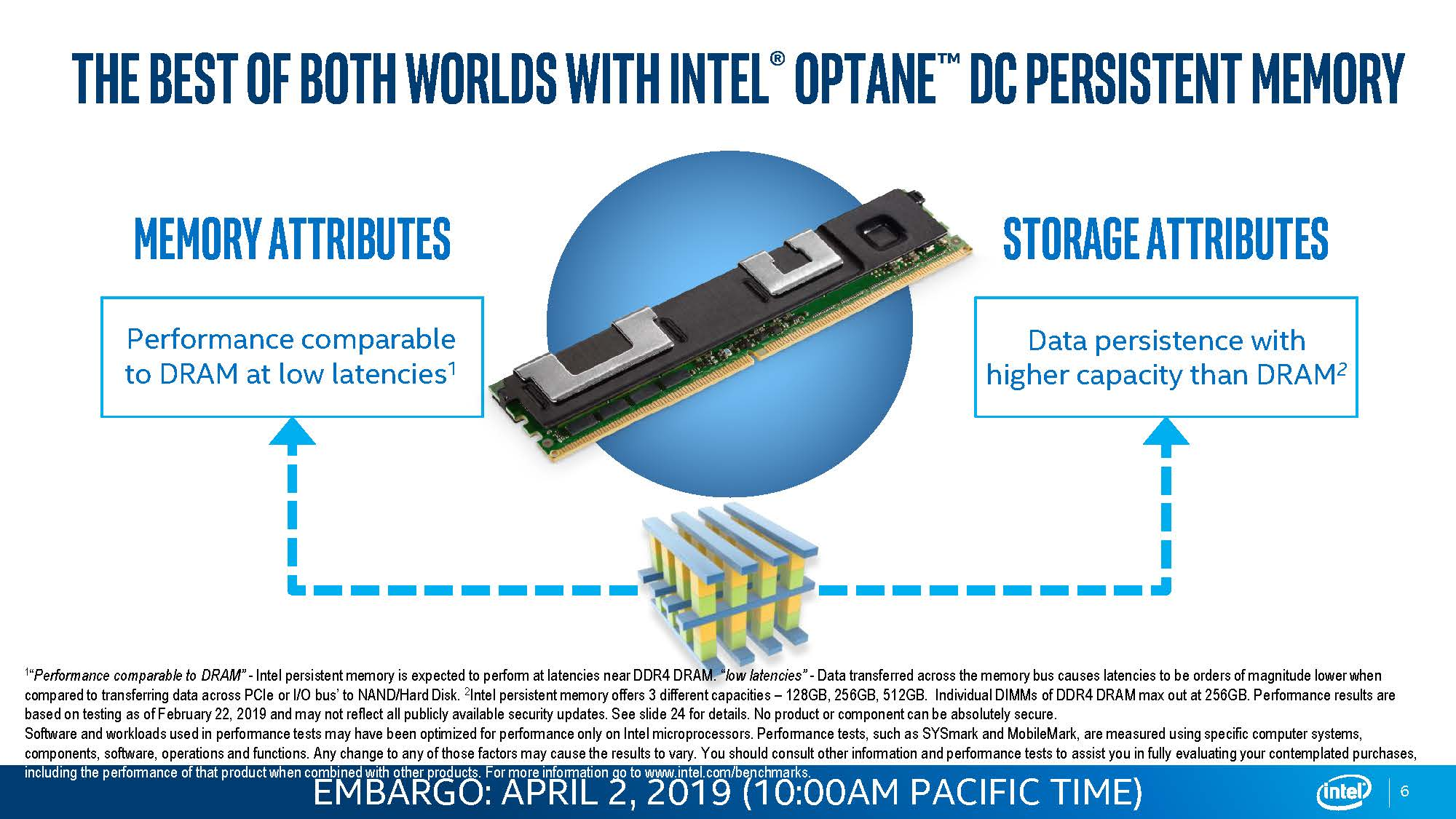 Intel Optane DC Persistent Memory DRAM Latency And Persistent