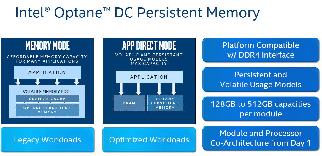 Intel Optane DCPMM Memory And App Direct Modes
