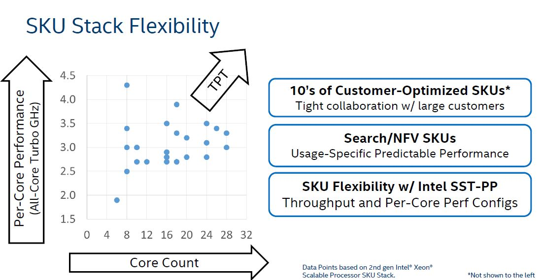 Intel Xeon Scalable 2nd Generation SKU Stack Flexibility