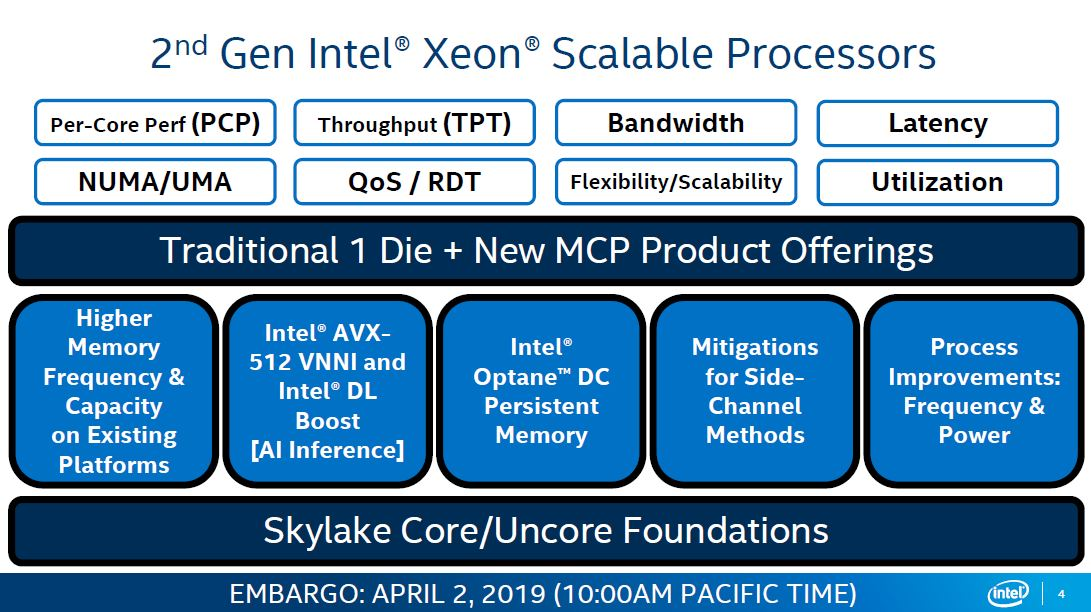 Intel Xeon Scalable CLX Generation Architecture Overview