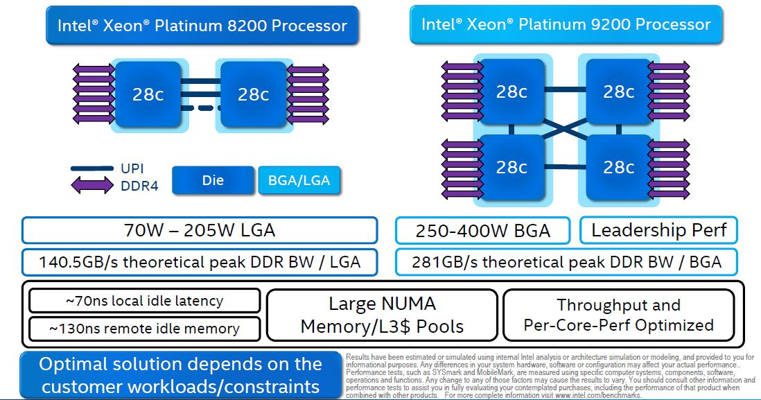 Intel Xeon Scalable Platinum 9200 V 8200 Comparison