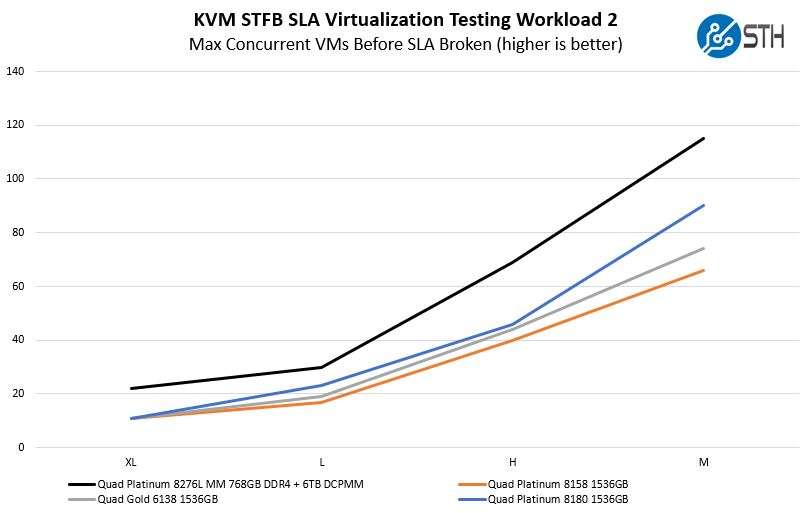 KVM Virtualization STH STFB Benchmark Workload 2 With 4P DCPMM