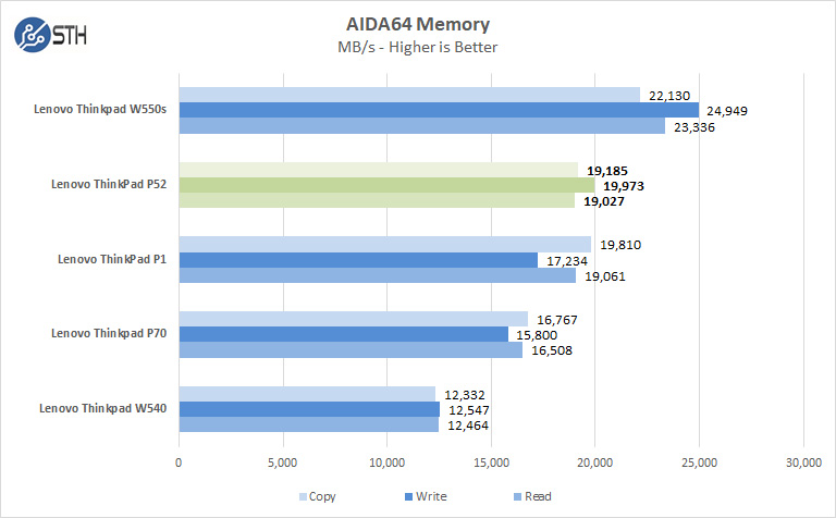 Lenovo ThinkPad P52 AIDA64 Memory