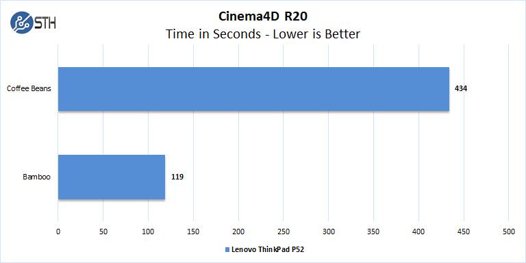 Lenovo ThinkPad P52 Cinema4D