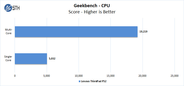 Lenovo ThinkPad P52 Geekbench CPU
