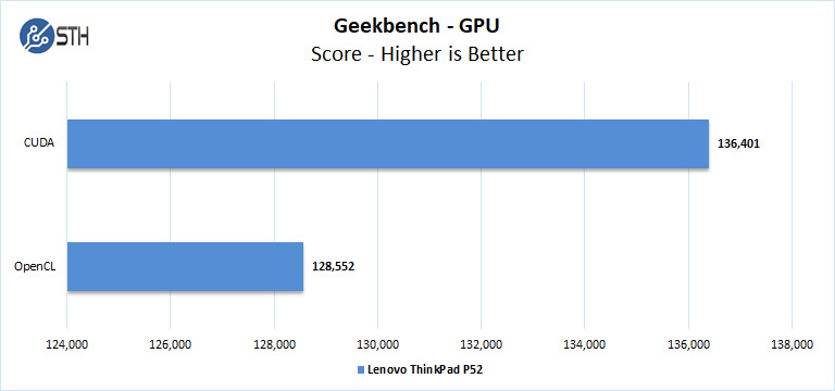 Lenovo ThinkPad P52 Geekbench GPU