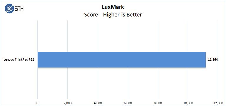 Lenovo ThinkPad P52 LuxMark