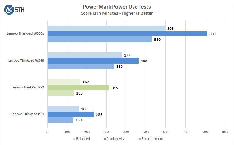 Lenovo ThinkPad P52 Power