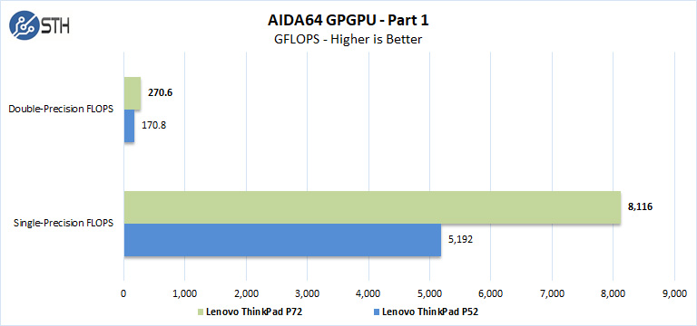 Lenovo ThinkPad P72 AIDA64 GPGPU Part 1