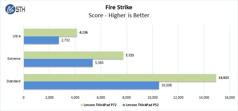 Lenovo ThinkPad P72 Fire Strike