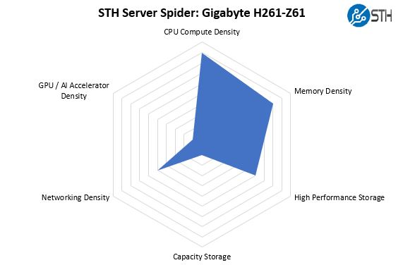 STH Server Spider Gigabyte H261 Z61
