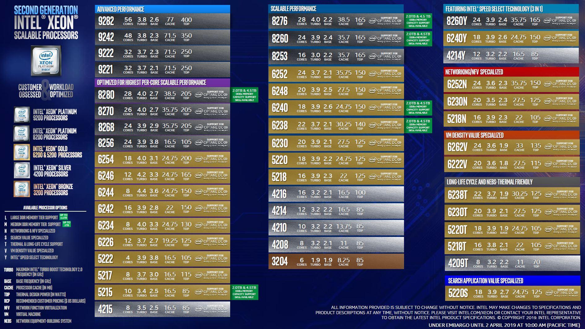 Second Generation Intel Xeon Scalable Processors SKU List 1 Update