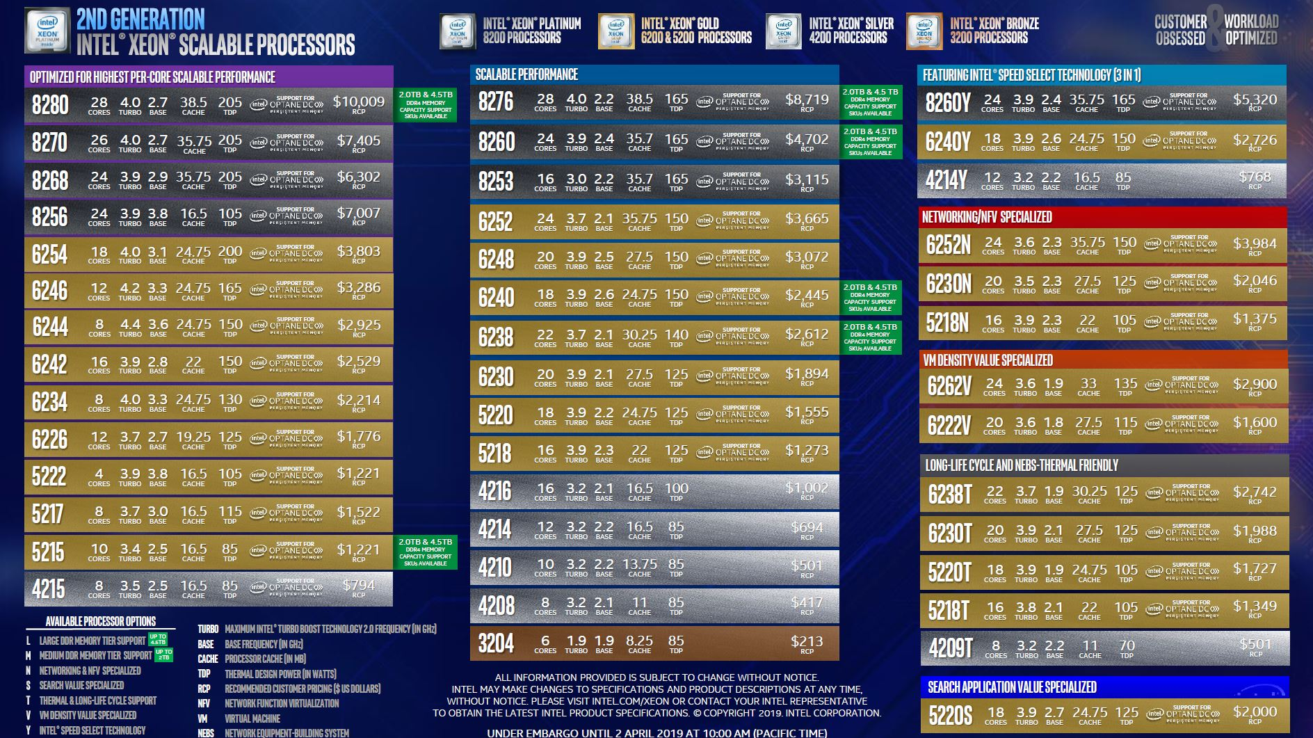 Second Generation Intel Xeon Scalable Processors SKU List With Pricing Update