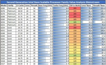Second Generation Intel Xeon Scalable Processors Value Analysis Mainstream SKU