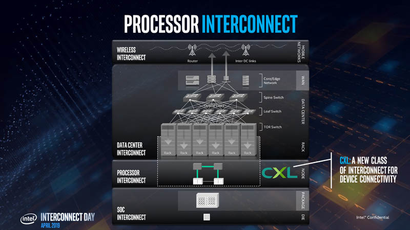 Stephen Van Doren CXL Interconnect Where It Fits