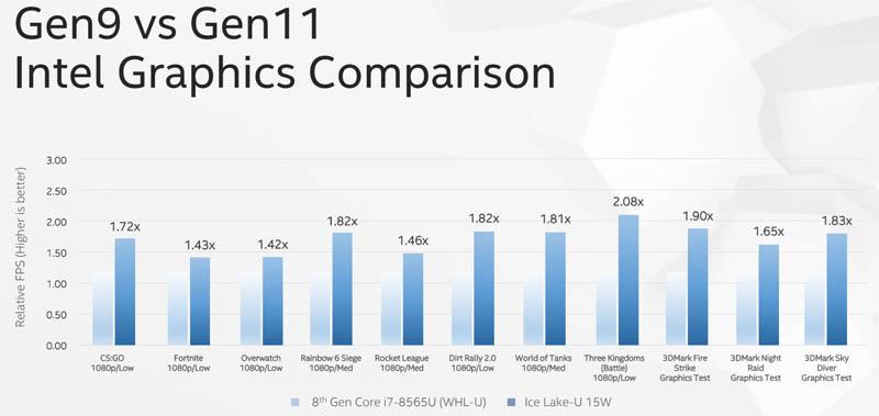Computex 2019 Ice Lake Gen 11 V Gen 9 Comparison